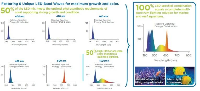 officieel goedkope verkoop beste verkoop Fluval Sea Performance LED Strip Light M24 Marine and Reef 25w